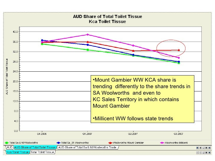 Report View <ul><li>Mount Gambier WW KCA share is  </li></ul><ul><li>trending  differently to the share trends in  </li></...