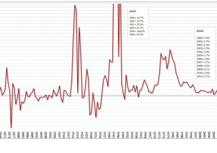 Storia della Inflazione dalla Unificazione Nazionale a Oggi - Nsal