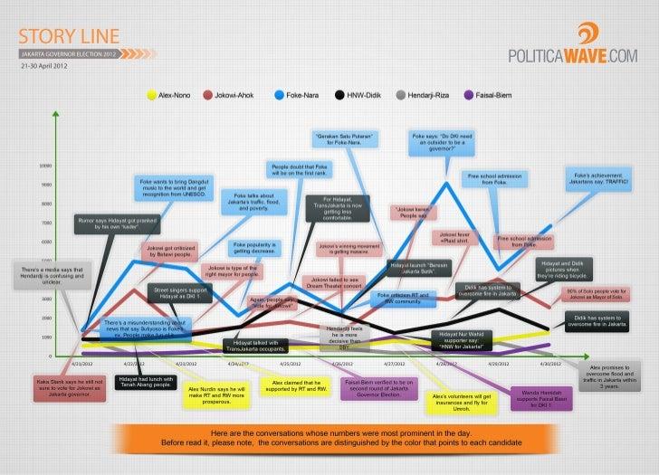 Jakarta Governor Election, Social Media Storyline [21-30 April 2012]