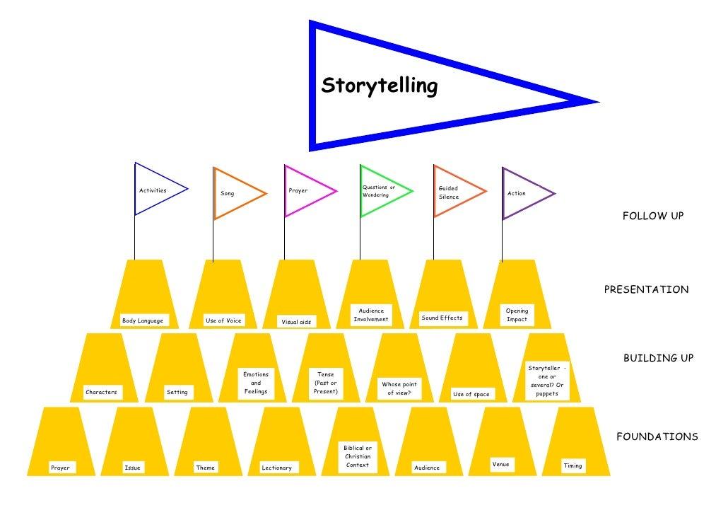 Storytelling Sandcastle