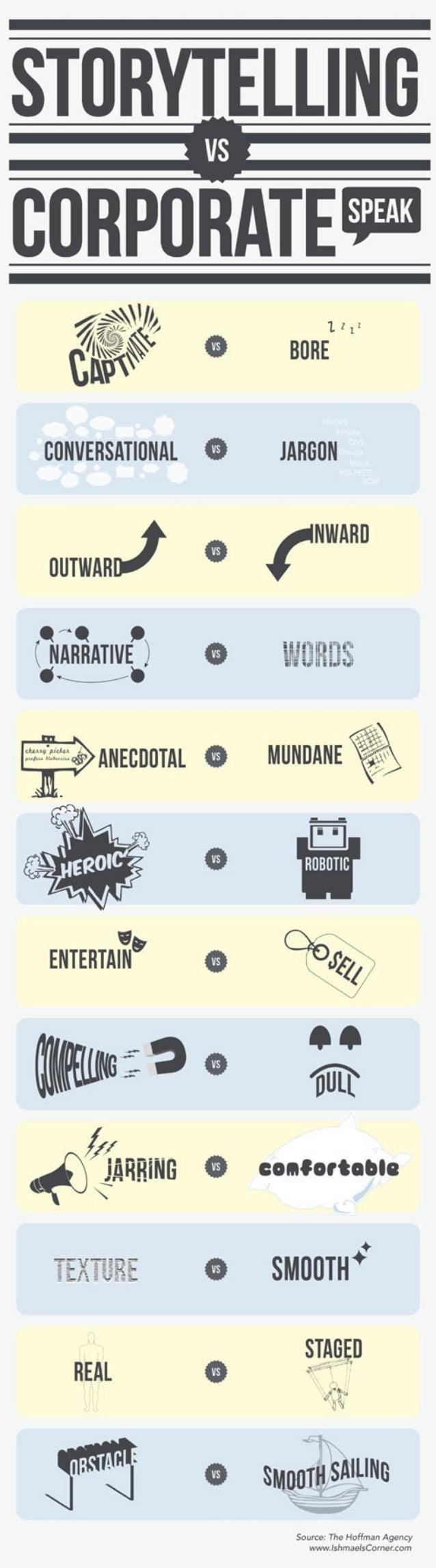Storytelling vs. Corporate Speak [infographic]