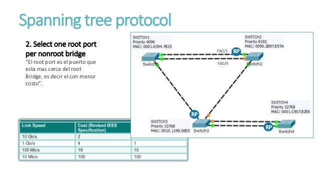 Boost Network Performance Using Spanning Tree Protocol