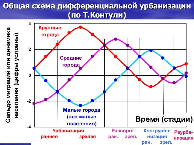 Общая схема дифференциальной