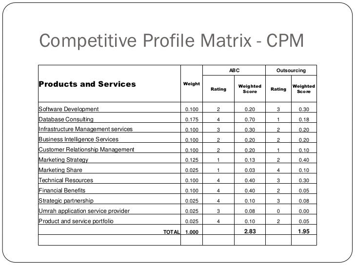 cpm matrix for pfizer It explains why a competitive profile matrix (cpm) is an easy way to better  understand your competitors and external environment.