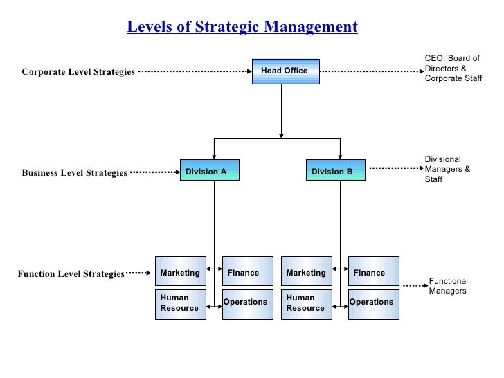 levels of business integration Doherty et al established the ive levels of integration, recognizing differences in integrated implementations and the various forms collaboration took in each level.