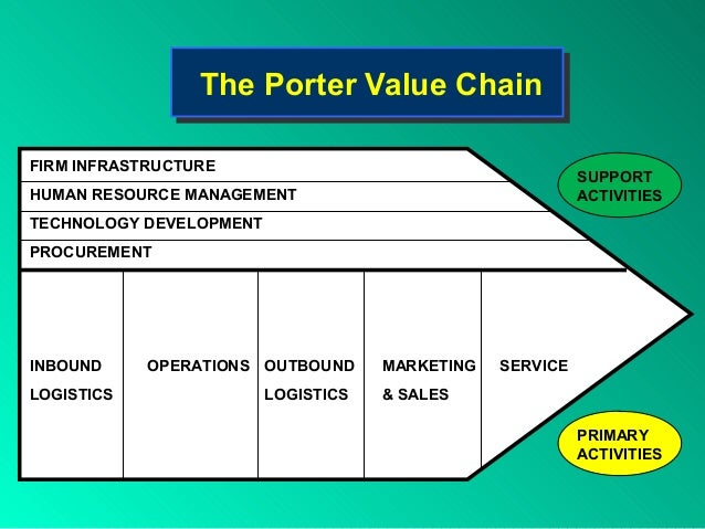 value chain analysis of airtel By using value chain analysis, you give customers the value they need we'll look at a value chain analysis example to see how value works & why it works.