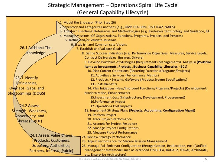 Strategic Management – Operations Spiral Life Cycle                                     (General Capability Lifecycle)    ...