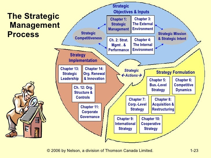 strategic management chapter 01