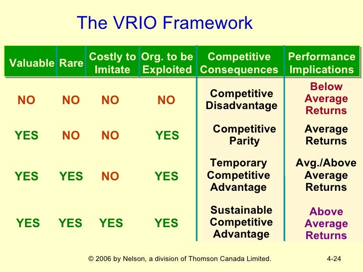 vrio framework Porter (1979) identifies a framework where a firm's competitive advantage is  decided  the interviews will not mention the vrio framework, any other  strategic.