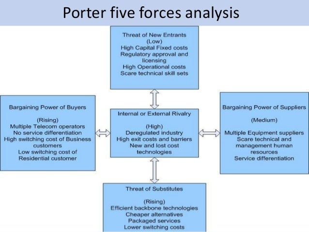 Strategic analysis of telecom sector for Porter 5 forces critique