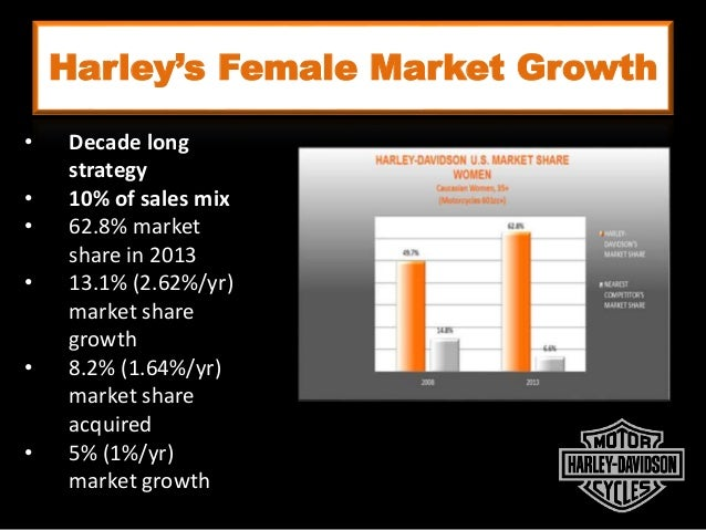 harley davidson marketing strategy Strategic report for harley davidson it seems that harley davidson management's strategy of under- production and stepping up marketing.