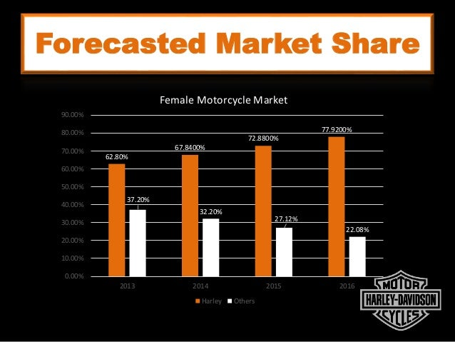 marketing analysis of harley davidson A company with the history of harley-davidson has few weaknesses and threats, but a swot analysis can help them turn them into favorable opportunities and strengths strengths- customer loyalty is probably the number one strength of harley's business.