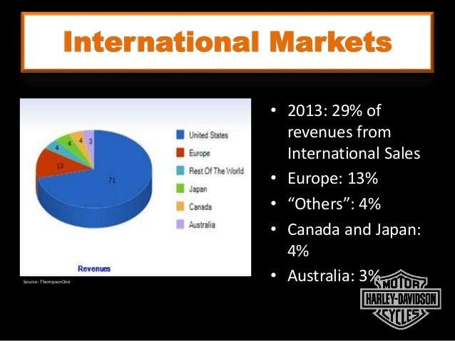 Strategic Analysis Of Harley Davidson