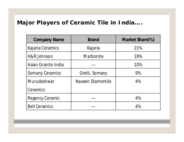 Strategic Analysis Of Indian Ceramic Tiles Indusry
