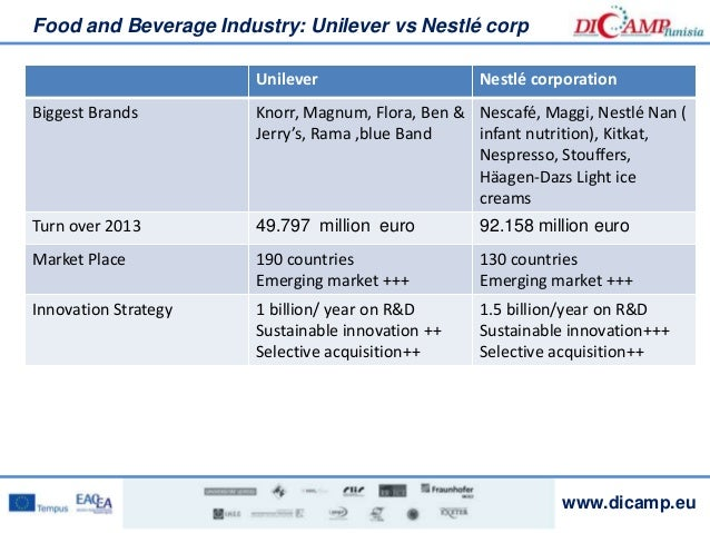 unilever value chain analysis This article performs a swot analysis of the consumer giant, unilever the key themes in this article are that unilever can leverage its historical track record.
