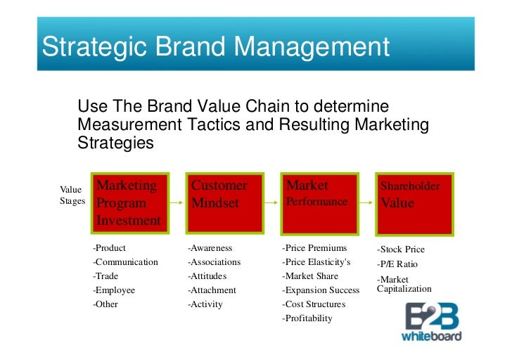tetley strategic marketing management