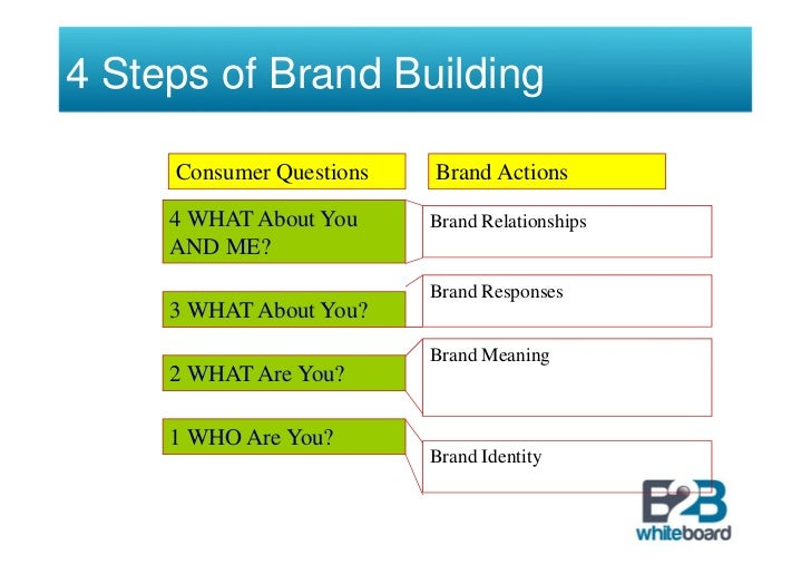 strategic brand value Strategic brand drivers, price premiums, customer loyalty strategic brand value: advancing use of brand equity to grow your brand and business michael leiser.