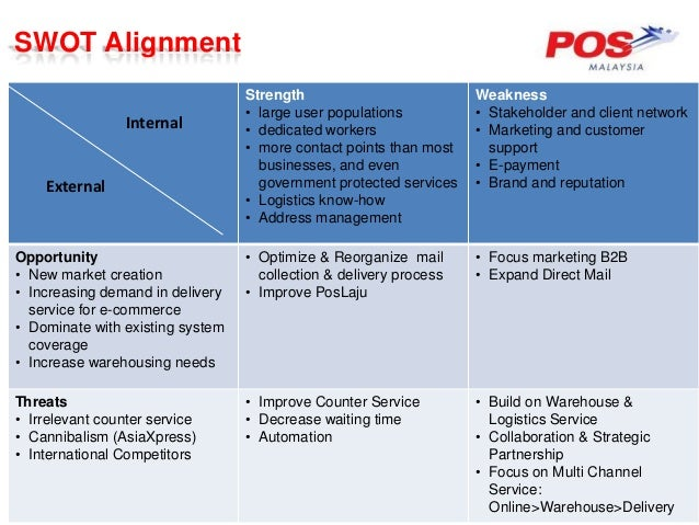 swot analysis for pos malaysia malaysian international courier market Pos malaysia berhad (pos malaysia) air and land to both national and international destinations the company is listed on bursa malaysia under the main market.