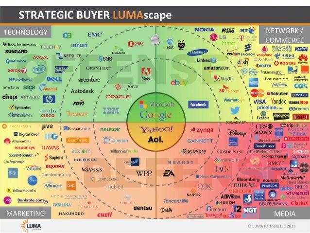 Strategic buyer lumascape