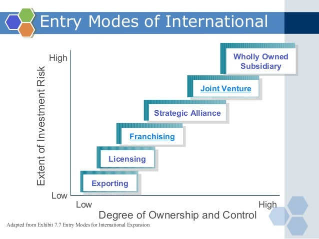 different entry modes for globalisation Moreover, even if entry does not occur, the bidding  we then proceed to other  important parts of the international market integration  modes in foreign markets 4 we extend this literature by allowing entrepreneurs to expand.