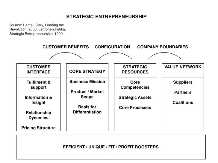 STRATEGIC ENTREPRENEURSHIP Source: Hamel, Gary, Leading the Revolution, 2000. Lehtonen,Pekka, Strategic Entrepreneurship, ...
