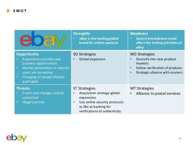 system analysis of ebay Swot analysis of amazon by rolling out its online payment system, amazon has the opportunity to scale up considerably considering the fact that concerns over online shopping as far as security and privacy are concerned are among the topmost issues on the minds of consumers.