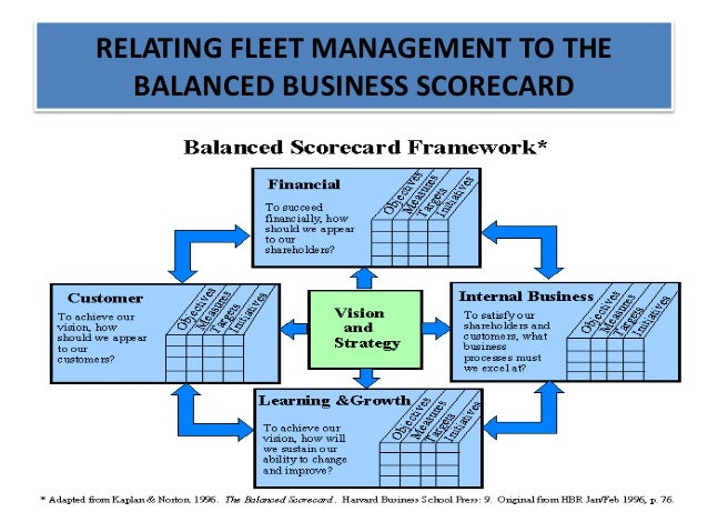 How to Use Predictive Analysis in Fleet Management?