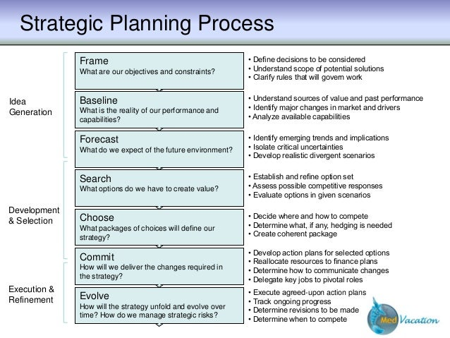lo1 understand the process of strategic planning Developing a strategic plan is a multi-step process and one step builds  it is  important to understand where an organization is going before it.