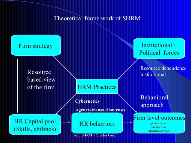 a view of strategic hrm in The master's programme in strategic human resource management and labour  relations at the  the third course is in hrm in a societal perspective.