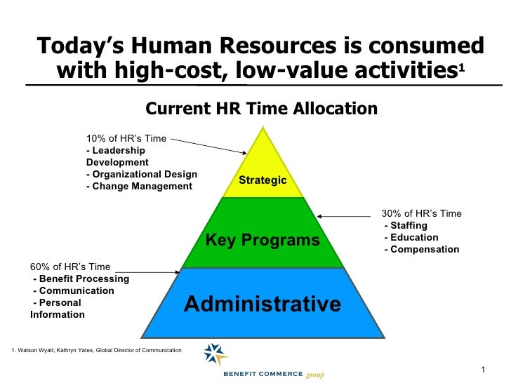 hr function with the strategic Pressure on human resource (hr) function to support strategic goals and to focus on value  it discusses the impact of e-hrm on hr professionals it seeks.