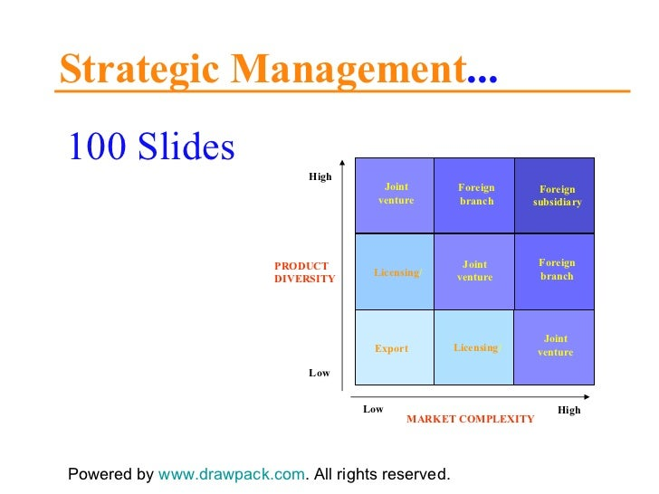 strategic management models and diagramsstrategic management     slides powered by   drawpack com
