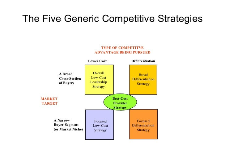 Five generic competitive strategy options