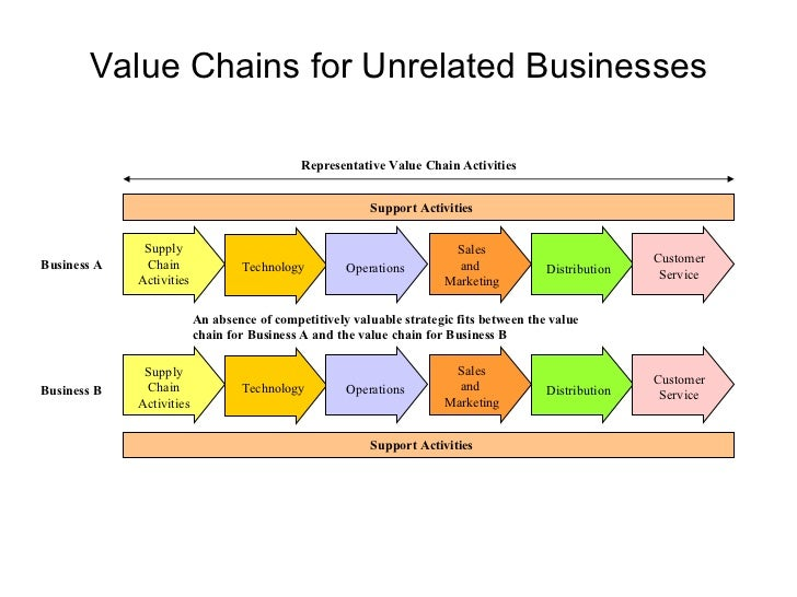 value chain v supply chain From our roots in parts distribution, we have continually enhanced our value through new supply chain services encompass supply chain solutions, inc.