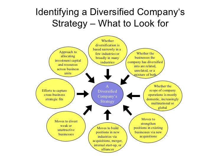 Diversified trading strategies inc