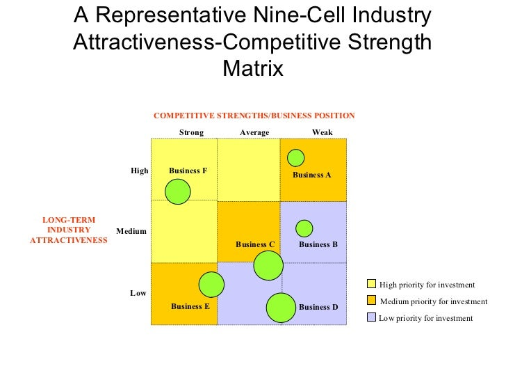 category attractiveness analysis Create matrix like this template called industry attractiveness-business strength matrix in minutes with smartdraw smartdraw includes matrix templates you can.
