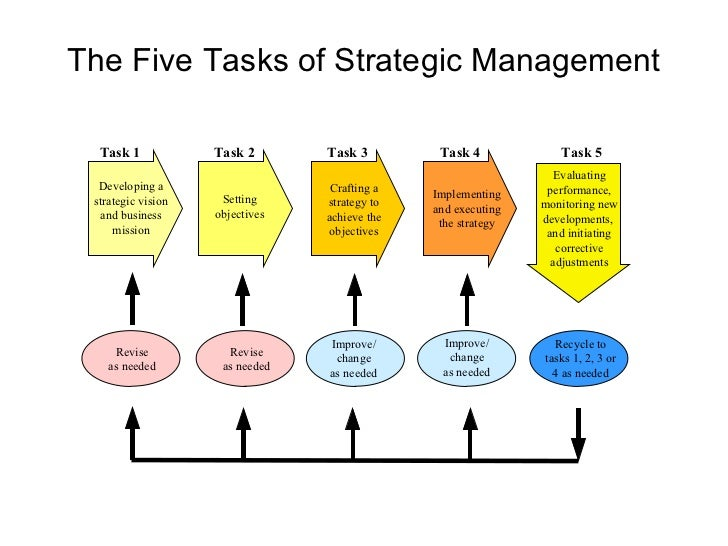 strategic management models and diagrams
