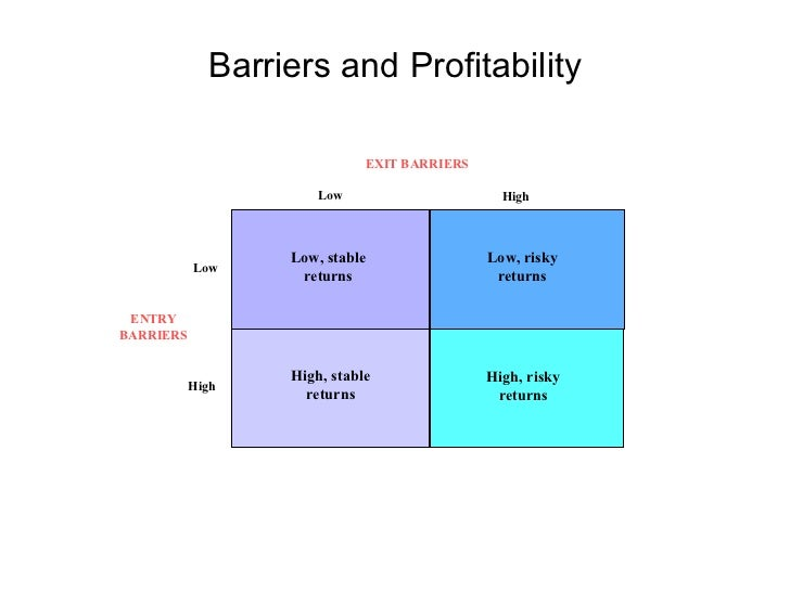 describe the possible barriers to entry and exit for Examples of barriers to entry in markets including brand loyalty from advertising, economies of scale, vertical barries, geographical barriers evidence from soft-drinks, internet, and pharmaceutical drugs.