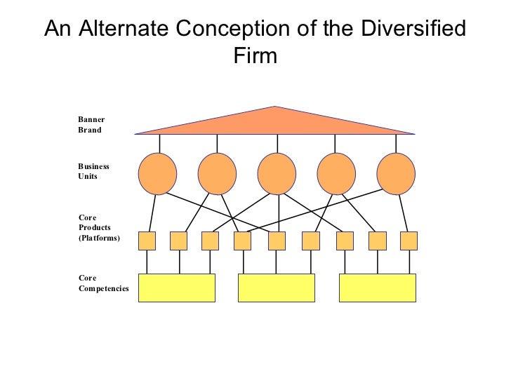 strategic management models and diagramscore competencies market