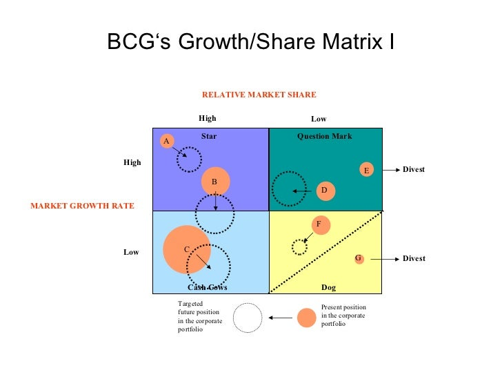 How to implement a diversification strategy