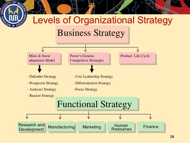 porter versus miles and snow models of strategy Strategypdf solution preview strategy implementation takes place in the separate but related business operation areas of manufacturing, accounting and finance, marketing and communications, sales, and organizational culture.