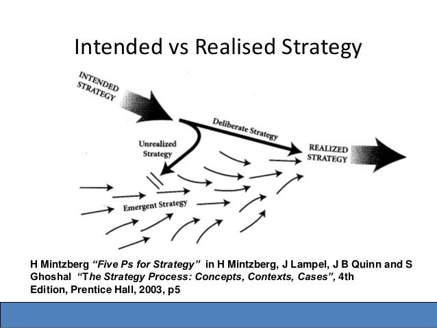 plan ploy pattern position perspective Cms 2001 strategy stream understanding organisational strategy pattern, position or perspective as a plan as a ploy, part of a plan.