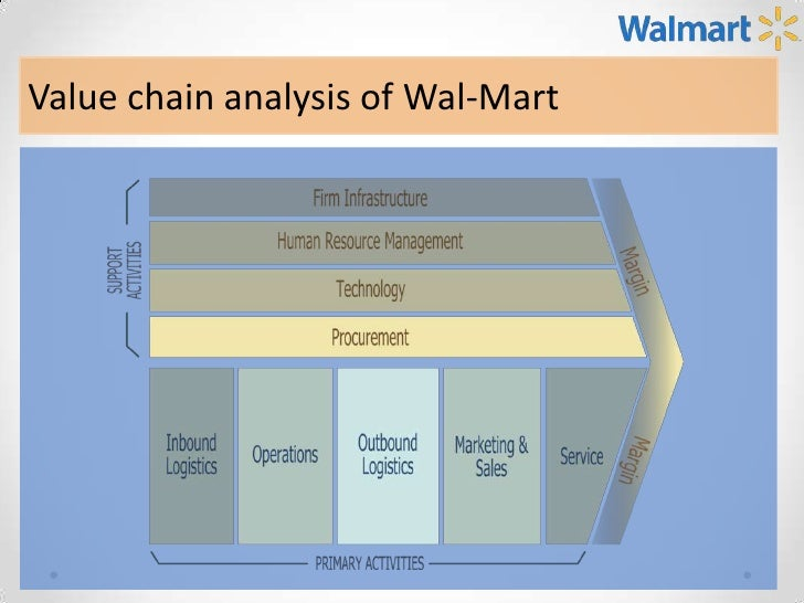 microeconomic analysis of wal mart