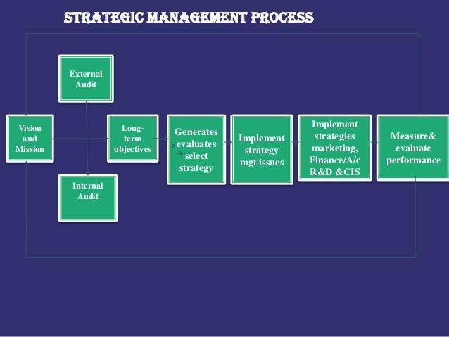 explain the strategic management process This is where strategic management comes into [strategic management process] the five stages of the strategic management process 2 [strategic planning.
