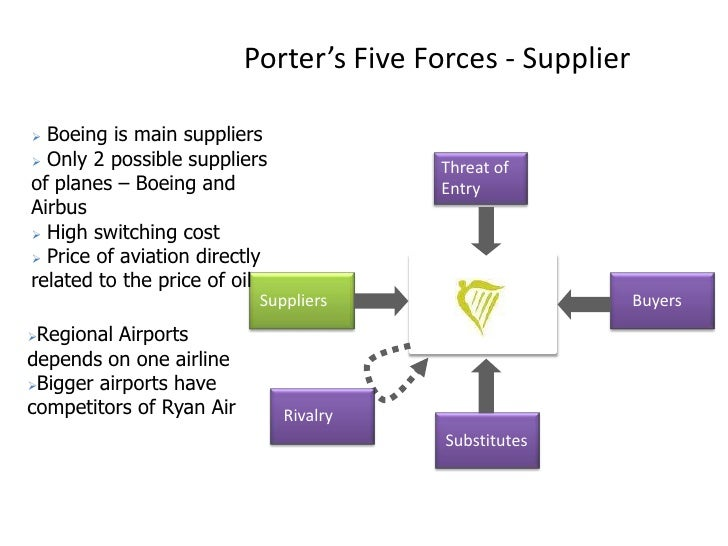 virgin group porter 5 forces Start studying competitive strategy learn vocabulary, terms, and more with flashcards criticism of porter's 5 forces (number 2) mercedes / virgin group 3) focus on niche market: pepsico.