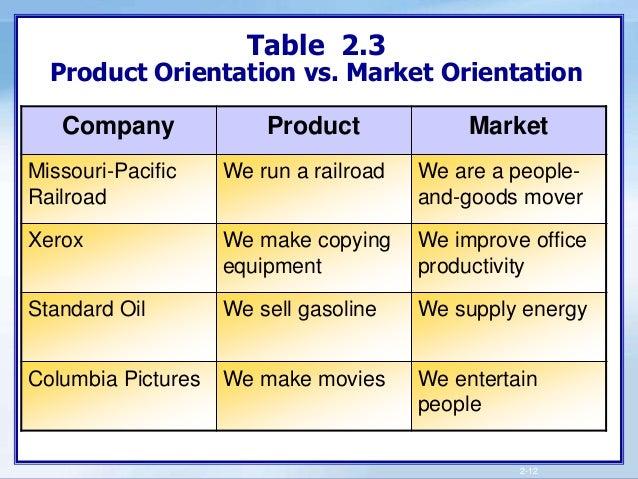 brand orientation and market orientation Emac 2011 proceedings how market orientation determines high brand orientation in smes tommi laukkanen, saku hirvonen, helen reijonen, sasu tuominen.