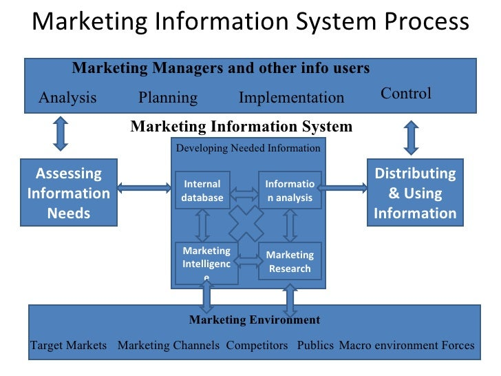 management information system analysis viettel A management information system msps offer on-site or web-based systems management services to a company management information systems.