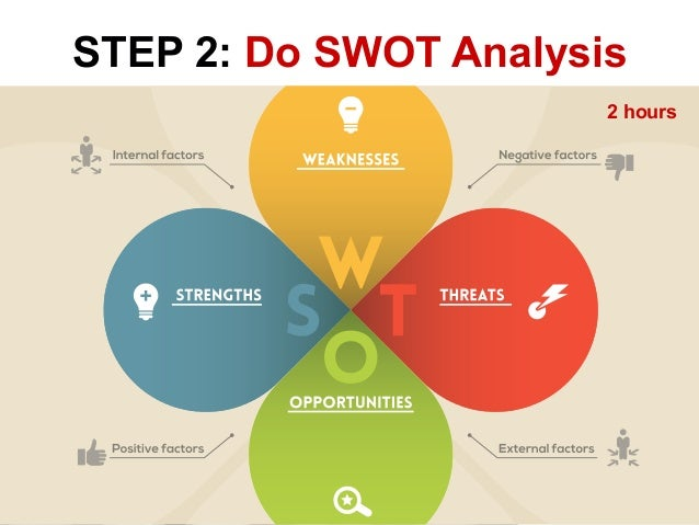 strategic plan part ii swott analysis essay Bus 475strategic plan, part ii: swott analysis name: institution: bus 475strategic plan, part ii: swott analysis health and beauty rejuvenate (hbr) is a brand n.