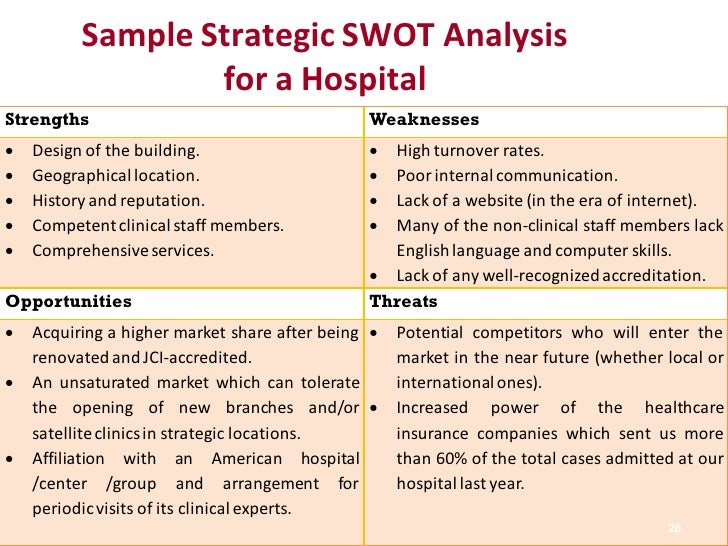 swot analysis of hospital Of the swot-analysis in different parts of the health care sector in the  health  managers in 38 home care organizations, 51 hospitals, and 112.