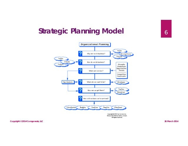 Strategic planning in small business
