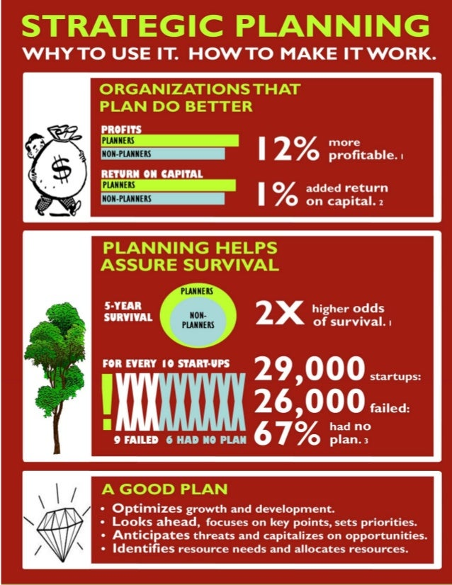INFOGRAPHIC: Strategic Planning:  Why to use it.  How to make it work.